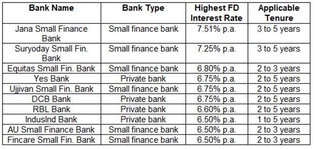 10 banks currently offering the highest interest rates on fixed deposits
